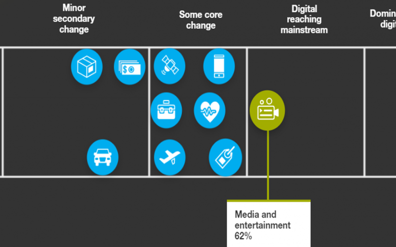 Automotive Industry's Digital Maturity and Reinvention